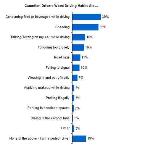 Kanetix.ca survey reveals top driving habits among Canadians.