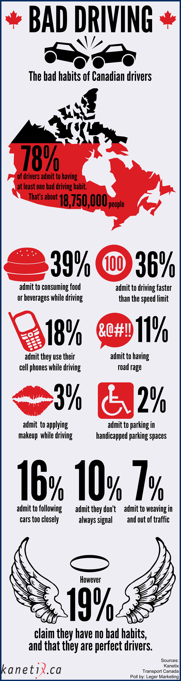 drivers dangerous habits This is where bad habits can set in and put you, and other drivers, at risk adi and   is not only frustrating for both drivers involved, but it can also be dangerous.