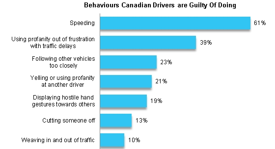 Road rage statistics: Road rage-like behaviours Canadians admit to doing.
