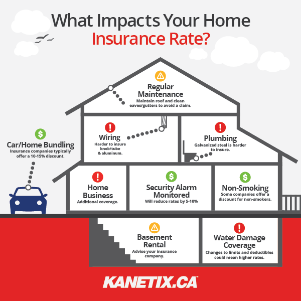 An infographic illustrating a few of the factors that go into your home insurance rate